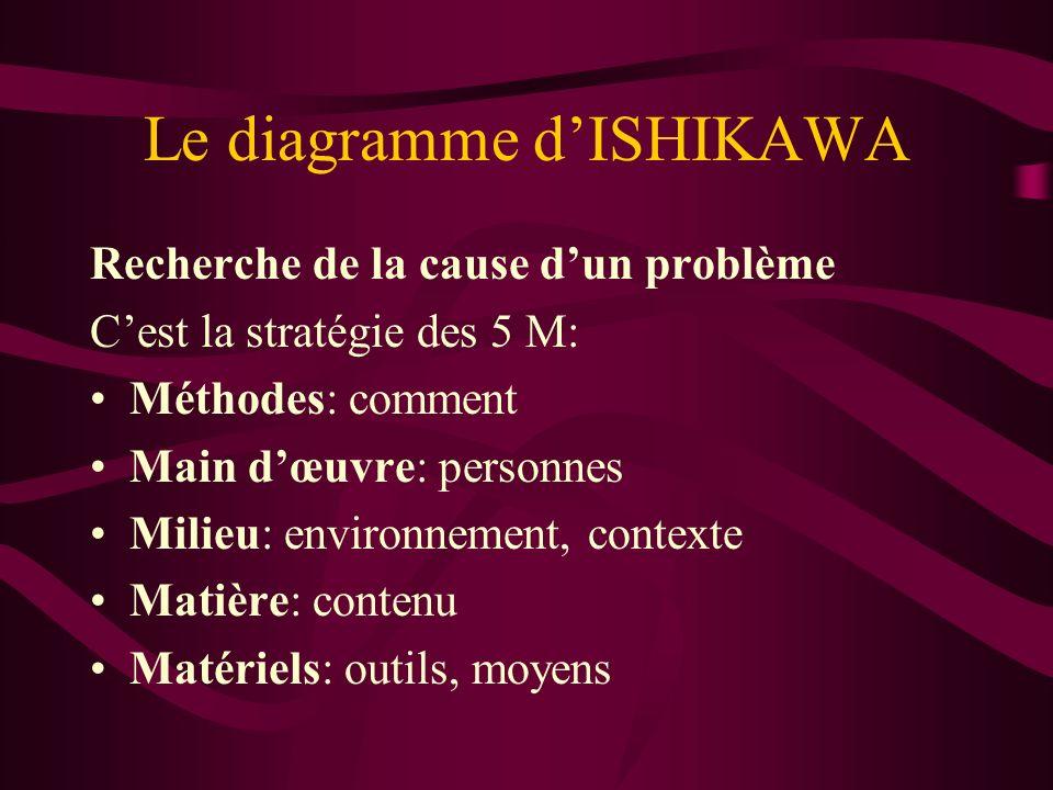 Le diagramme dISHIKAWA Recherche de la cause dun problème Cest la stratégie des 5 M: Méthodes: comment Main dœuvre: personnes Milieu: environnement, c