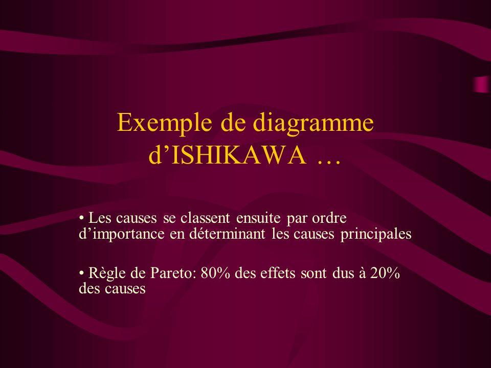 Exemple de diagramme dISHIKAWA … Les causes se classent ensuite par ordre dimportance en déterminant les causes principales Règle de Pareto: 80% des e