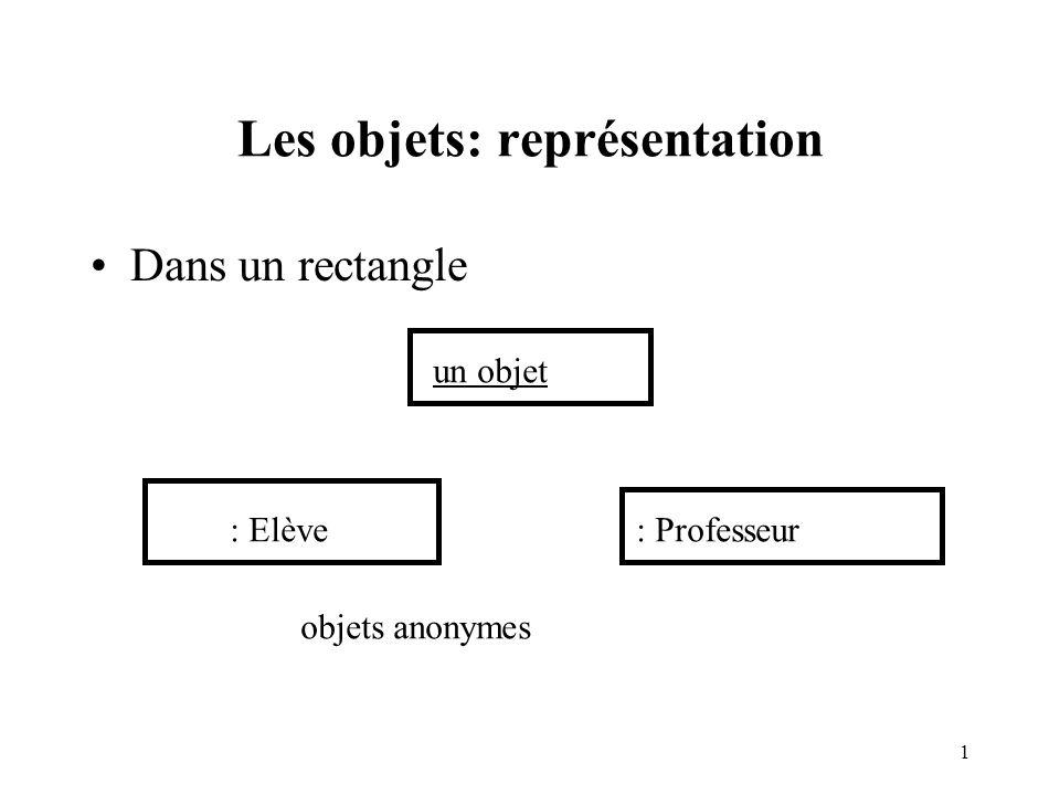 2 Représentation dune interaction entre objets un scénario de vie simple..