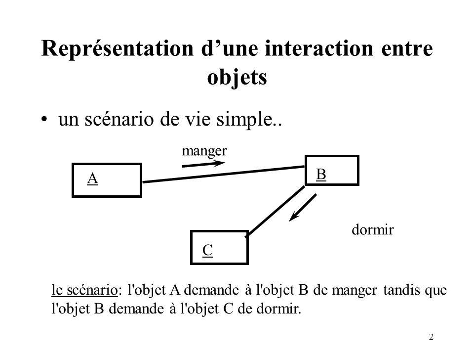 23 Formalisme de l héritage La relation «est un..» classe A SousClasse A1 SousClasseA2 spécialisation généralisation