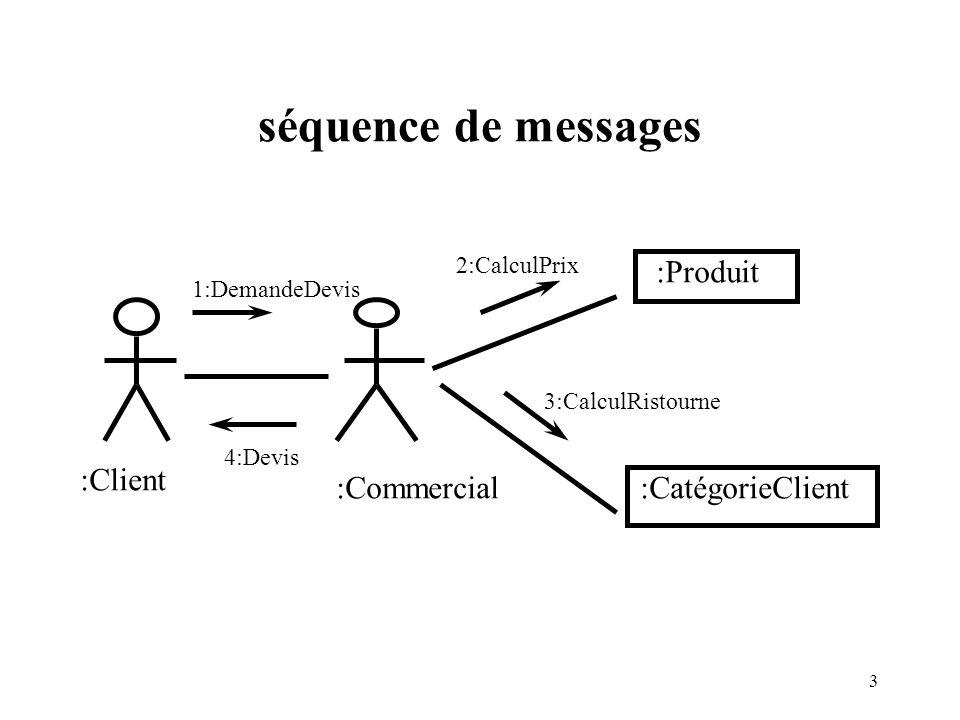4 Représentation des interactions Interaction collective pour réaliser les services (analogie avec le corps d une procédure).