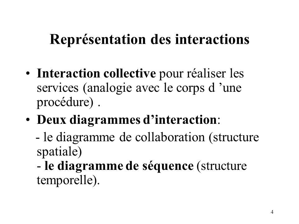 25 Le mécanisme dhéritage Une instance dune sous-classe est instance de ses ascendants héritage multiple Une généralisation élimine les duplications alors qu une association ajoute des infos au modèle Dans le réel, si un objet a plusieurs types, on généralise, on factorise.