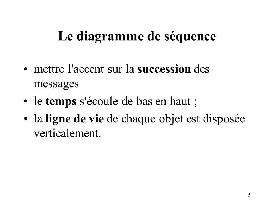 6 Formalisme du diagramme de séquence un scénario Acteur X objet1:Classe1objet2:Classe2 objet3:Classe3 message 1 activationligne de vie opération1 opération2 opération4 opération3
