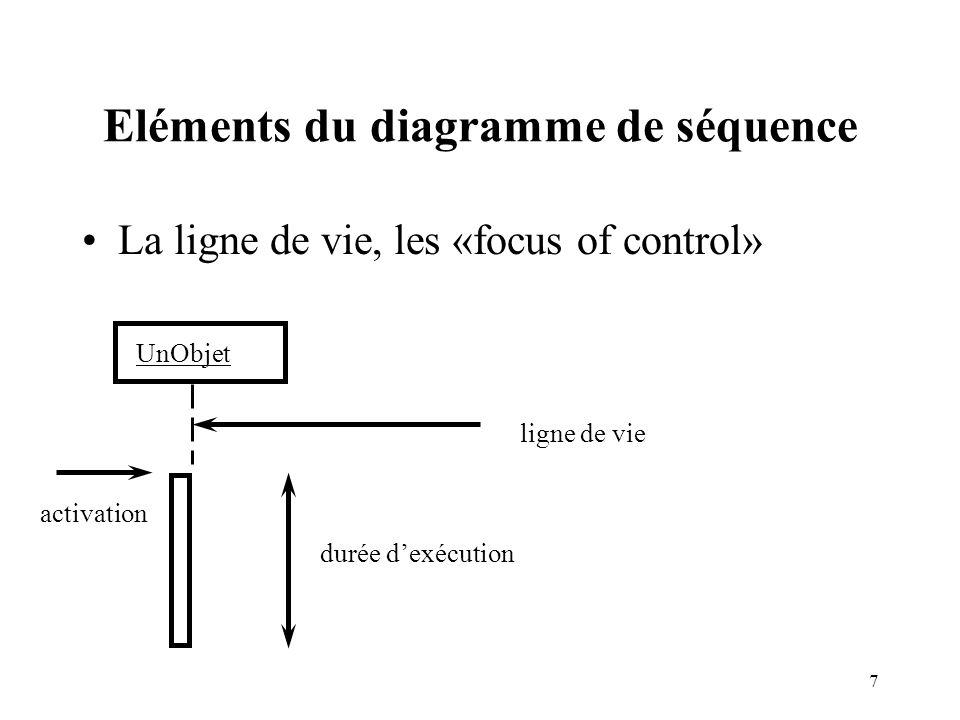 8 Exemple de diagramme de séquence séquence ABUnObjet message réflexif UnObjet récursion