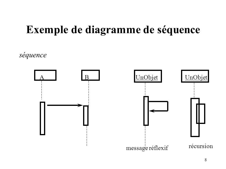 9 représentation graphique des classes Un rectangle compartimenté: Nom de classe attributs opérations ( ) Nom de classe Imprimante laser:boolean vitesse:int imprimerPage ()