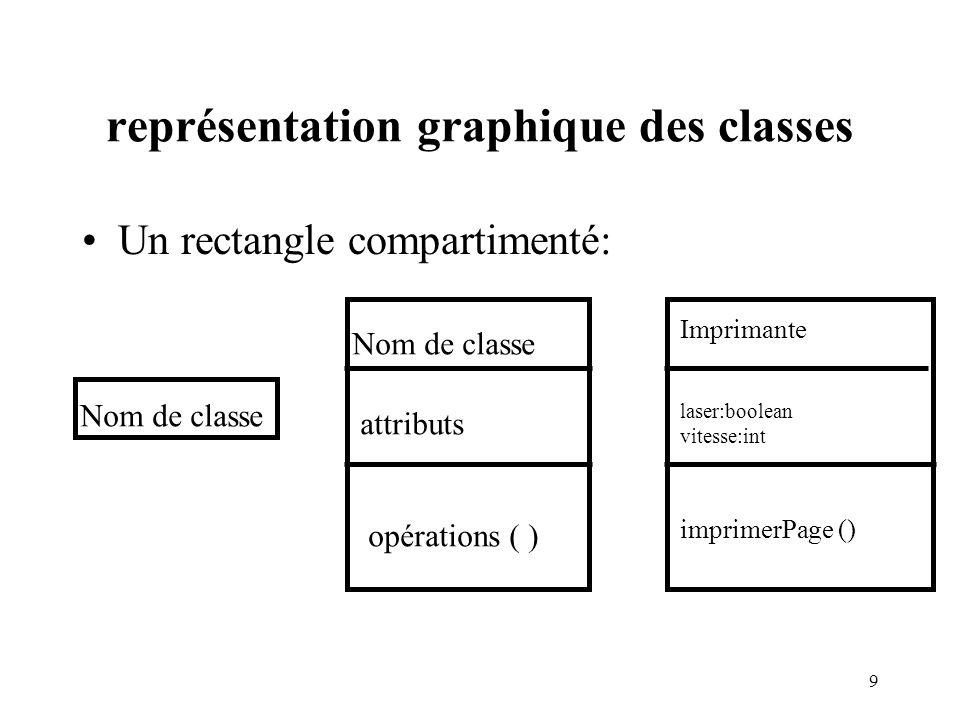 10 Problèmes de visibilité trois niveaux sur attributs et opérations: - privé: visible dans la classe seulement + public: visible par toutes les classes # protégé: visible par la classe et ses sous- classes.
