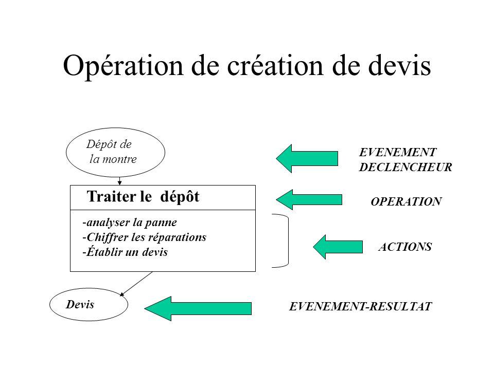 Opération de création de devis Dépôt de la montre Traiter le dépôt -analyser la panne -Chiffrer les réparations -Établir un devis Devis OPERATION ACTI