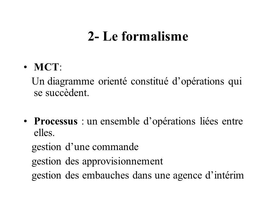 2- Le formalisme MCT: Un diagramme orienté constitué dopérations qui se succèdent. Processus : un ensemble dopérations liées entre elles. gestion dune