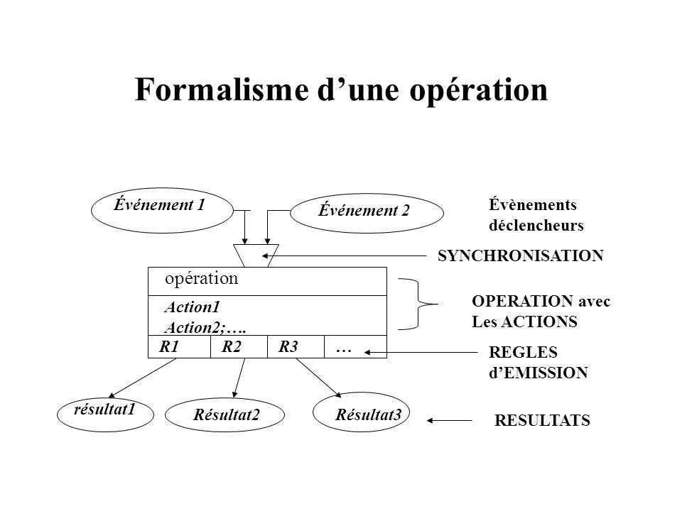 Formalisme dune opération Événement 1 Événement 2 Évènements déclencheurs opération Action1 Action2;…. R1R2R3… résultat1 Résultat2Résultat3 SYNCHRONIS
