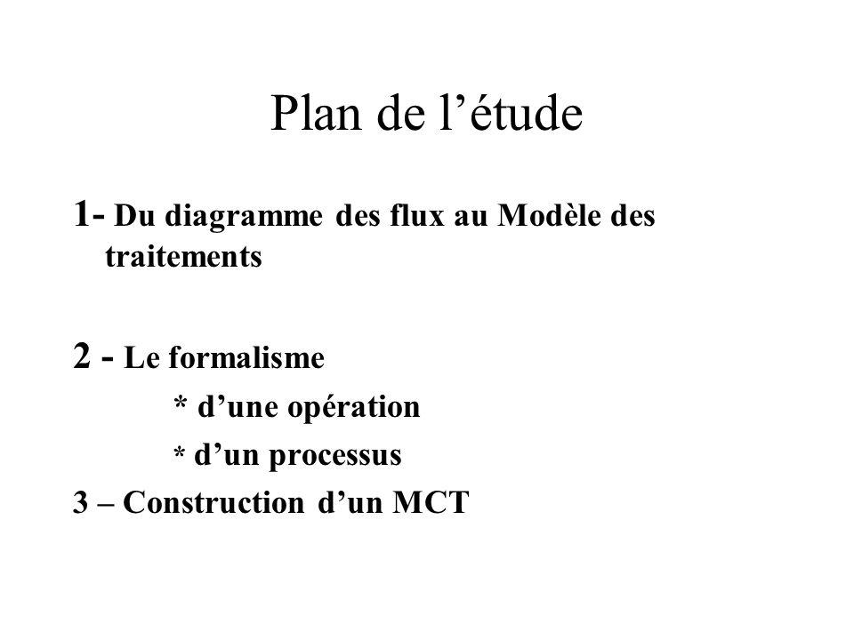 Plan de létude 1- Du diagramme des flux au Modèle des traitements 2 - Le formalisme * dune opération * dun processus 3 – Construction dun MCT