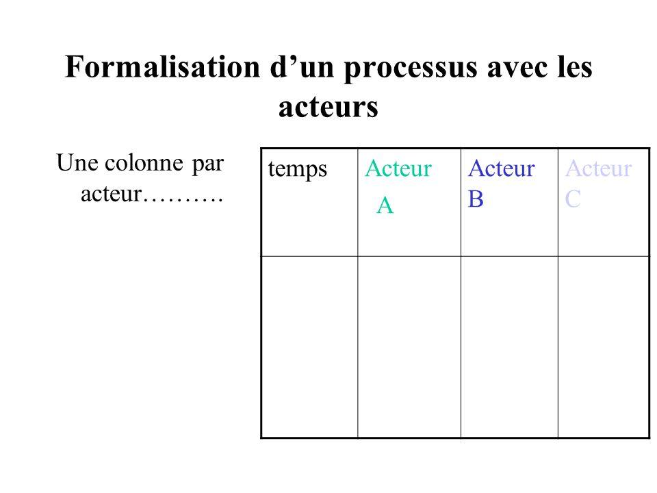 Formalisation dun processus avec les acteurs Une colonne par acteur………. tempsActeur A Acteur B Acteur C