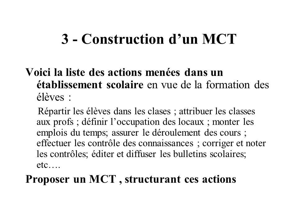 3 - Construction dun MCT Voici la liste des actions menées dans un établissement scolaire en vue de la formation des élèves : Répartir les élèves dans