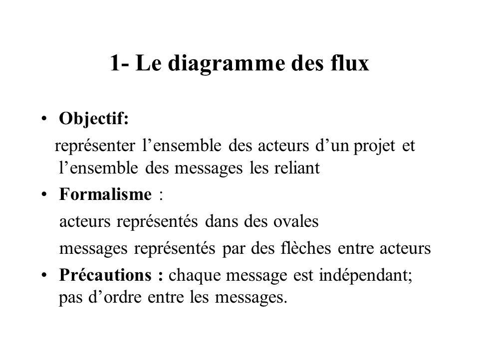 1- Le diagramme des flux Objectif: représenter lensemble des acteurs dun projet et lensemble des messages les reliant Formalisme : acteurs représentés