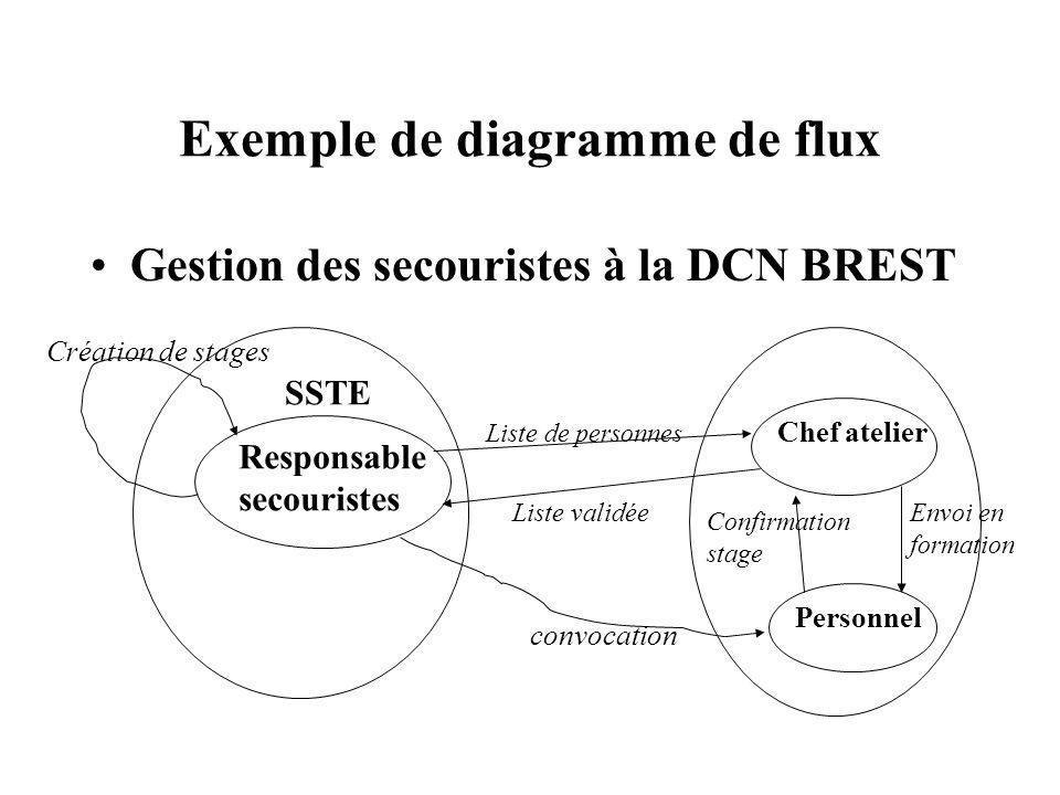 Exemple de diagramme de flux Gestion des secouristes à la DCN BREST SSTE Responsable secouristes Création de stages Envoi en formation Confirmation st