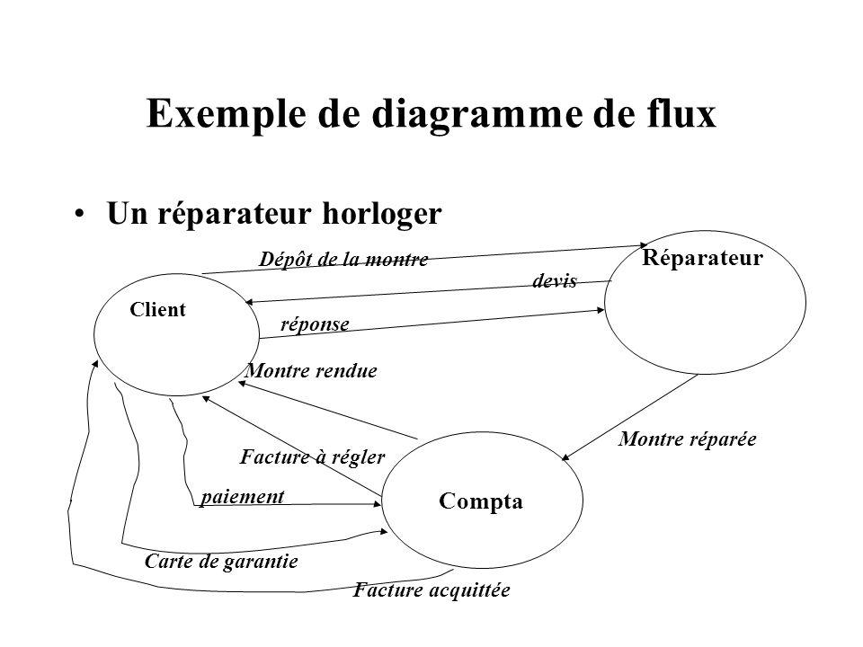 Exemple de diagramme de flux Un réparateur horloger Client Compta Réparateur Dépôt de la montre devis réponse Montre rendue Montre réparée Carte de ga