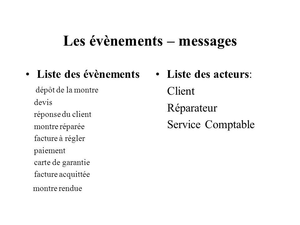 Les évènements – messages Liste des évènements dépôt de la montre devis réponse du client montre réparée facture à régler paiement carte de garantie f