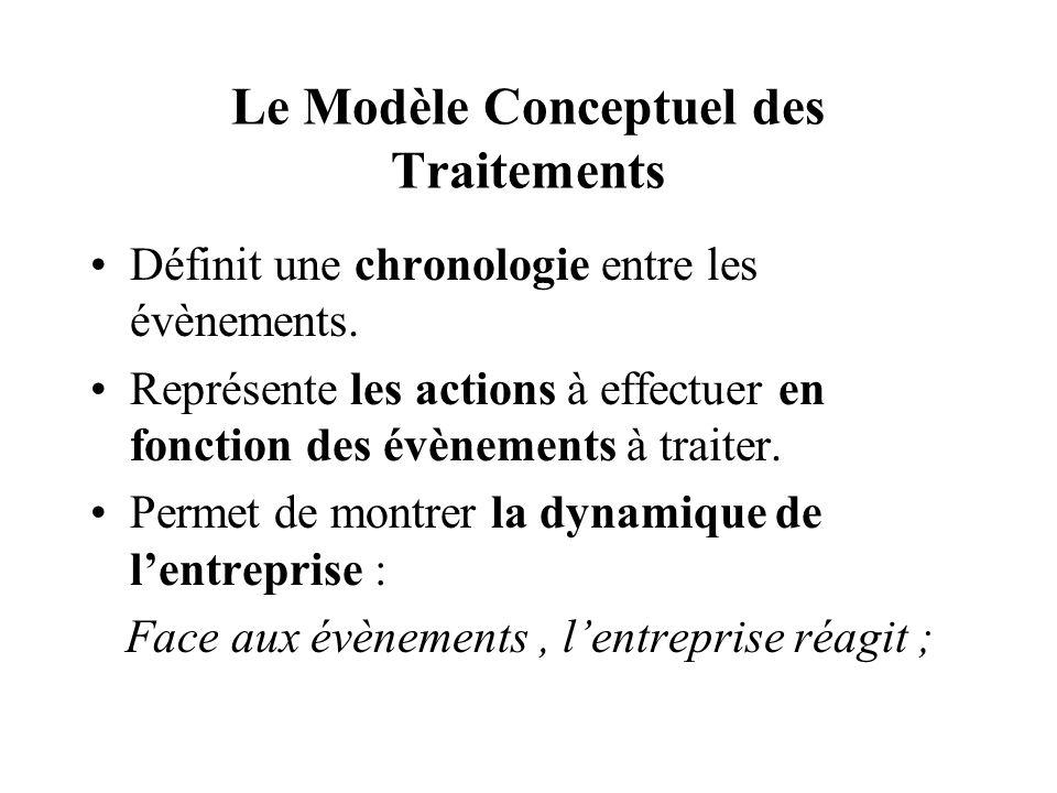 Le Modèle Conceptuel des Traitements Définit une chronologie entre les évènements. Représente les actions à effectuer en fonction des évènements à tra