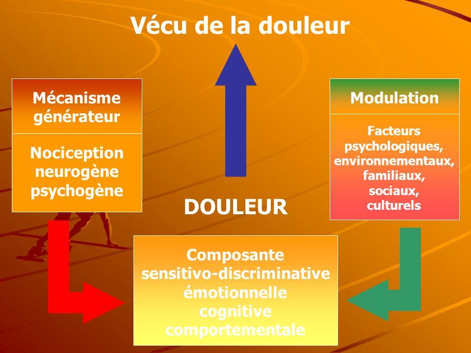 Vécu de la douleur Mécanisme générateur Nociception neurogène psychogène Modulation Facteurs psychologiques, environnementaux, familiaux, sociaux, cul