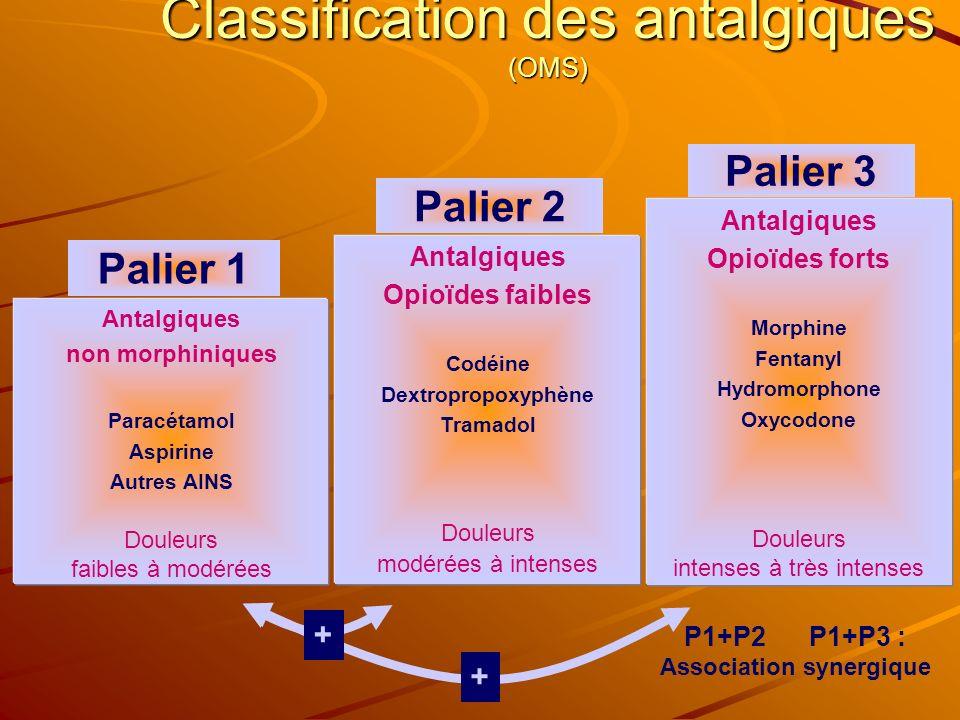 Classification des antalgiques (OMS) Palier 1 Antalgiques non morphiniques Paracétamol Aspirine Autres AINS Douleurs faibles à modérées Antalgiques Op