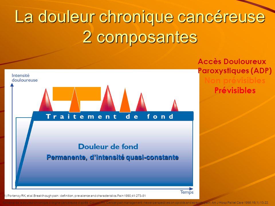 Accès Douloureux Paroxystiques (ADP) Non prévisibles Prévisibles Schéma de la douleur chronique dorigine cancéreuse daprès Coluzzi PH. Cancer pain man