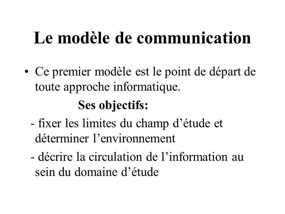 Le modèle de communication Ce premier modèle est le point de départ de toute approche informatique. Ses objectifs: - fixer les limites du champ détude