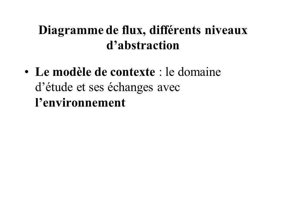 Diagramme de flux, différents niveaux dabstraction Le modèle de contexte : le domaine détude et ses échanges avec lenvironnement