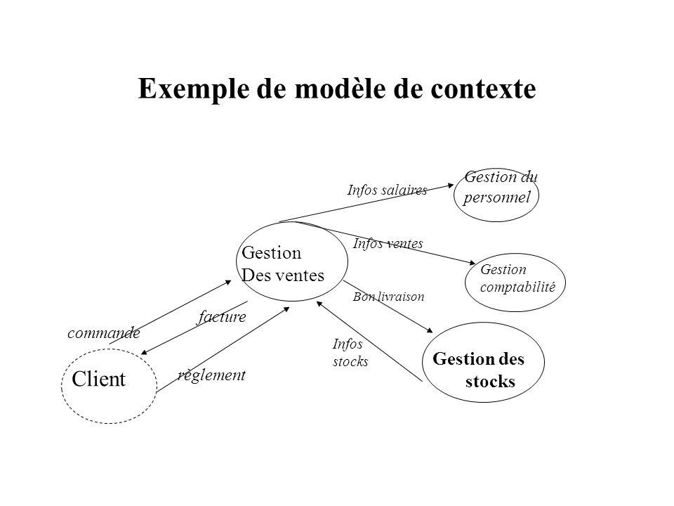 Exemple de modèle de contexte Gestion Des ventes Client commande facture règlement Gestion des stocks Gestion du personnel Gestion comptabilité Infos