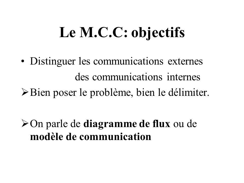 Le M.C.C: objectifs Distinguer les communications externes des communications internes Bien poser le problème, bien le délimiter. On parle de diagramm