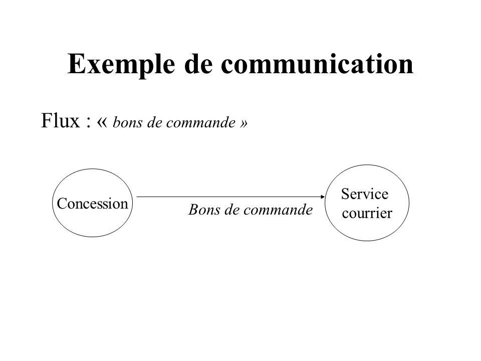 Exemple de communication Flux : « bons de commande » Concession Service courrier Bons de commande