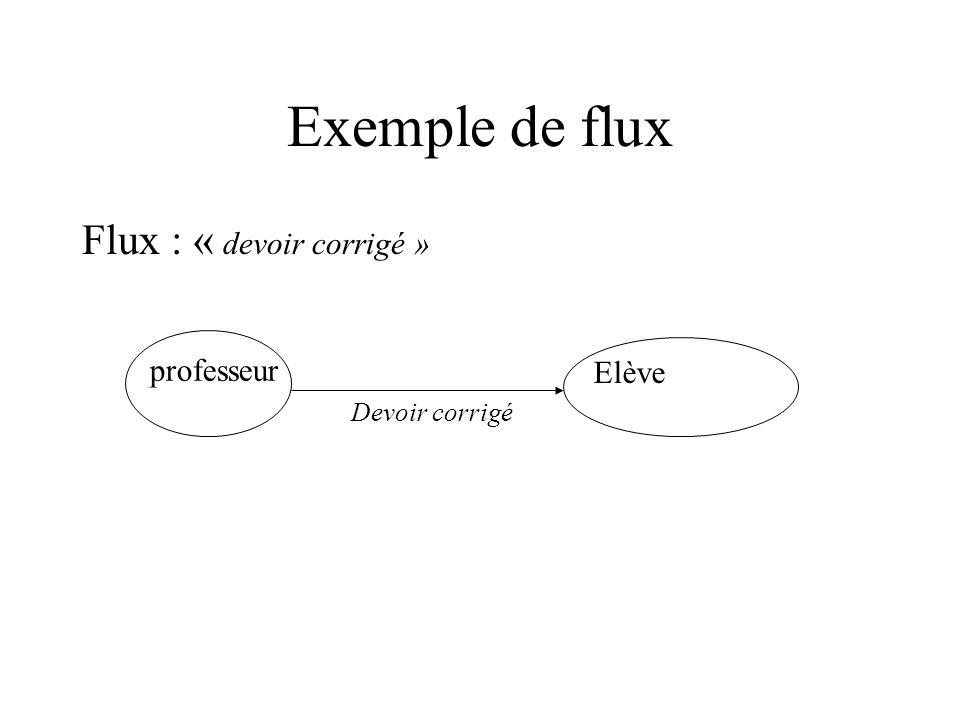 Notion de flux Un flux est un transfert dinformation, de biens ou de monnaie entre acteurs Constitués par lensemble des supports dinformation, ils circulent entre un émetteur et un récepteur