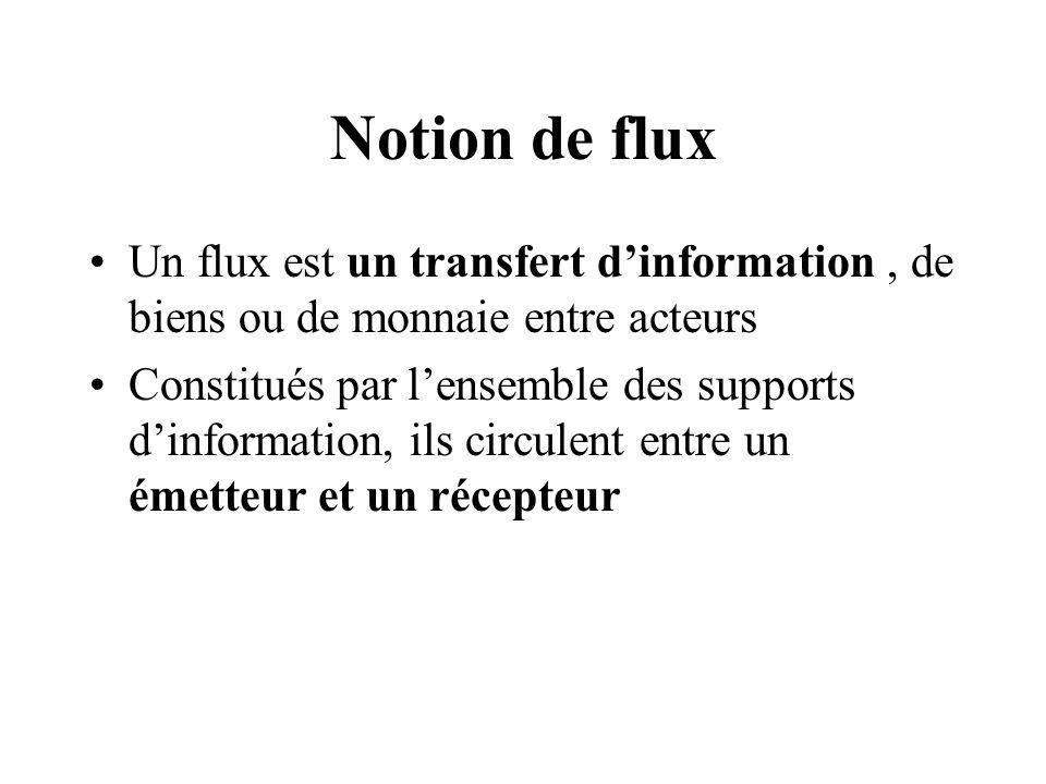 Notion de flux Un flux est un transfert dinformation, de biens ou de monnaie entre acteurs Constitués par lensemble des supports dinformation, ils cir
