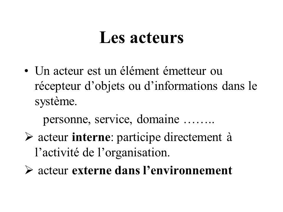 Différents acteurs Les externes Les internes Acteur externe Acteur interne Client Le standard