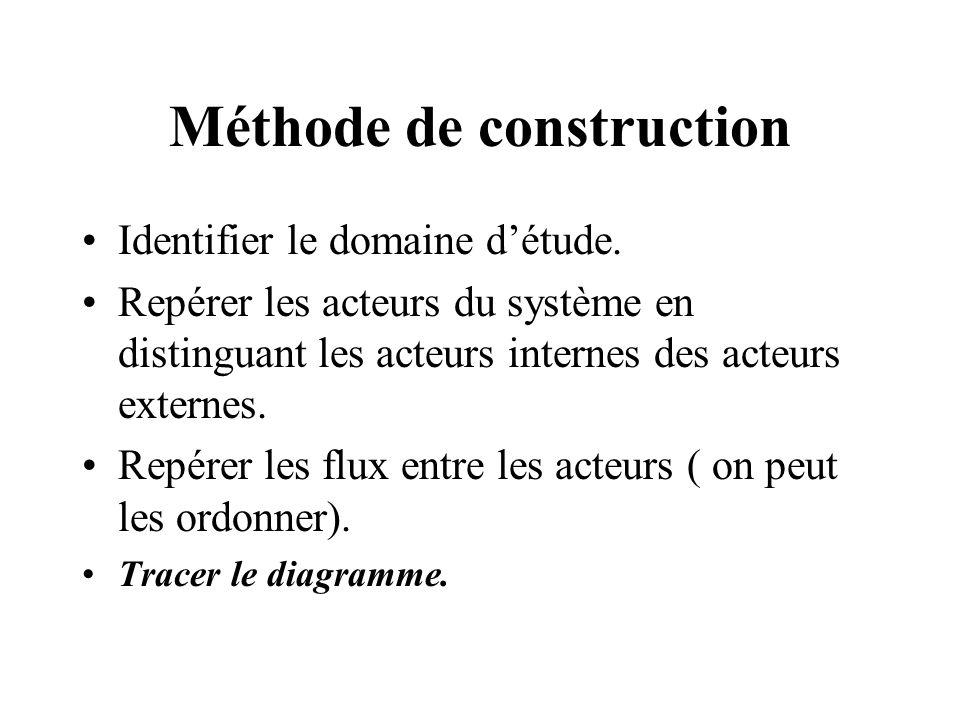Méthode de construction Identifier le domaine détude. Repérer les acteurs du système en distinguant les acteurs internes des acteurs externes. Repérer