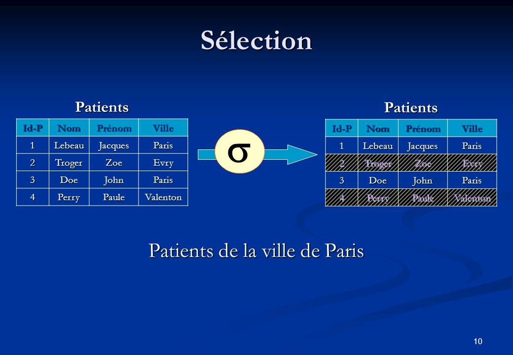 10 Sélection Patients de la ville de Paris Patients Id-PNomPrénomVille 1LebeauJacquesParis 2TrogerZoeEvry 3DoeJohnParis 4PerryPauleValenton PatientsId-PNomPrénomVille 1LebeauJacquesParis 2TrogerZoeEvry 3DoeJohnParis 4PerryPauleValenton