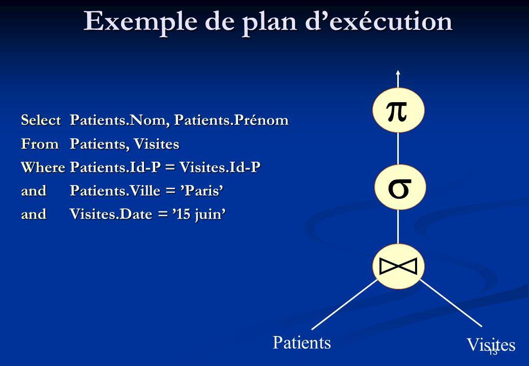 13 Exemple de plan dexécution Select Patients.Nom, Patients.Prénom From Patients, Visites Where Patients.Id-P = Visites.Id-P and Patients.Ville = Paris and Visites.Date = 15 juin Patients Visites