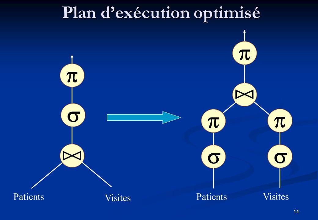 14 Plan dexécution optimisé Patients Visites Visites Patients