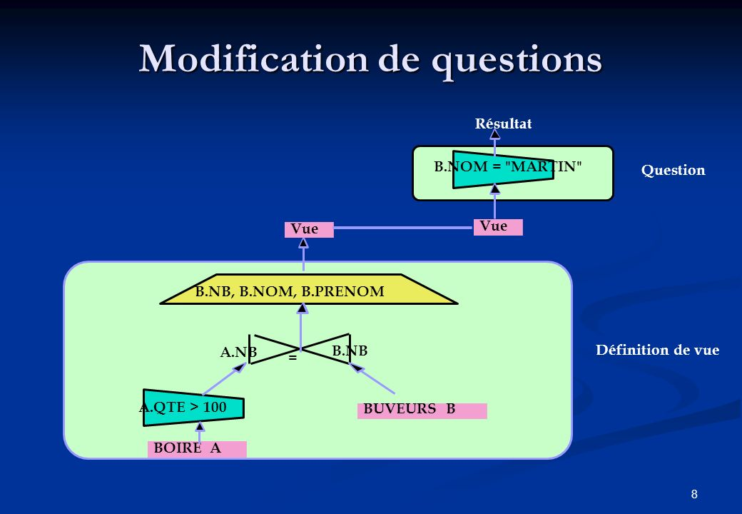 8 Modification de questions Vue B.NB, B.NOM, B.PRENOM A.NB B.NB BUVEURS B = BOIRE A A.QTE > 100 Vue B.NOM = MARTIN Question Définition de vue Résultat