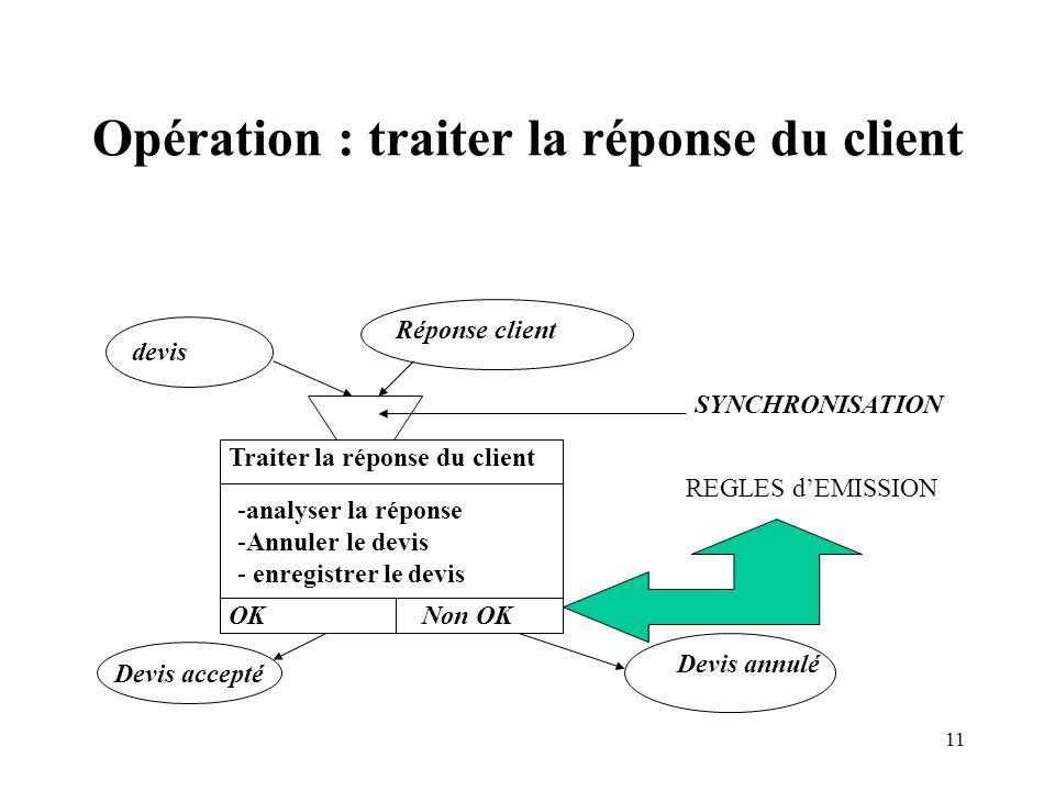 11 Opération : traiter la réponse du client devis Réponse client Traiter la réponse du client -analyser la réponse -Annuler le devis - enregistrer le devis Devis accepté Devis annulé OKNon OK REGLES dEMISSION SYNCHRONISATION