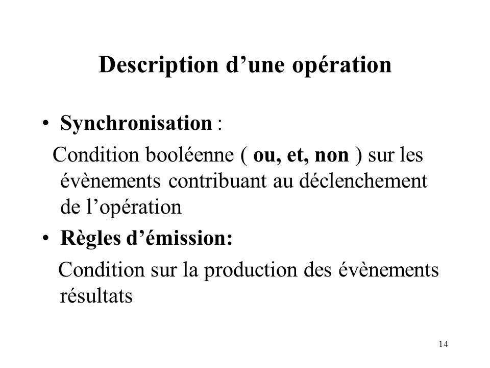 14 Description dune opération Synchronisation : Condition booléenne ( ou, et, non ) sur les évènements contribuant au déclenchement de lopération Règles démission: Condition sur la production des évènements résultats