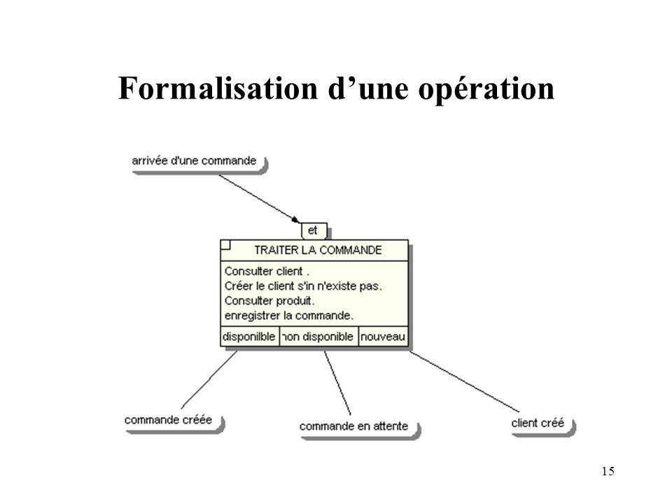 15 Formalisation dune opération