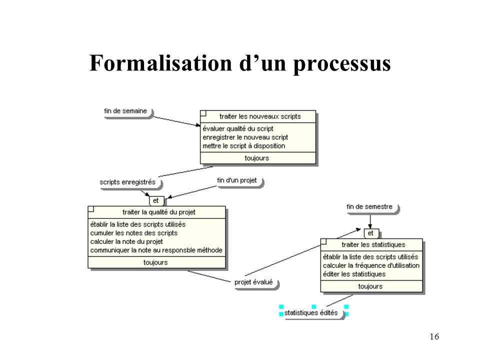 16 Formalisation dun processus