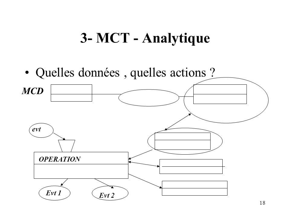 18 3- MCT - Analytique Quelles données, quelles actions ? OPERATION evt Evt 1 Evt 2 MCD