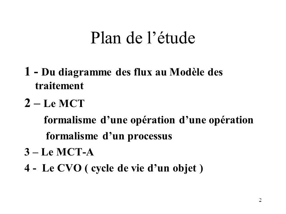 13 Formalisme dune opération Événement 1 Événement 2 Évènements déclencheurs opération Action1 Action2;….