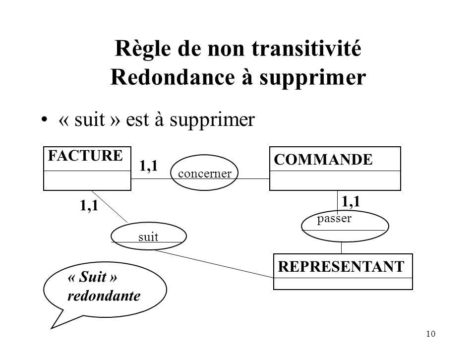 10 Règle de non transitivité Redondance à supprimer « suit » est à supprimer FACTURE COMMANDE REPRESENTANT concerner 1,1 suit 1,1 passer « Suit » redo