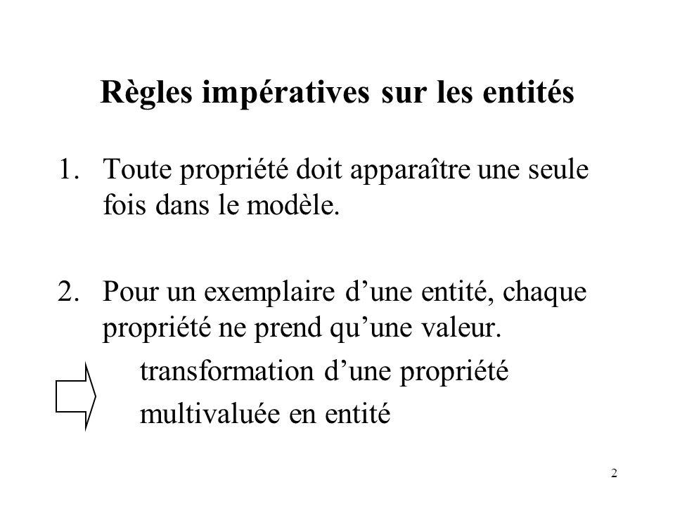 2 Règles impératives sur les entités 1.Toute propriété doit apparaître une seule fois dans le modèle. 2.Pour un exemplaire dune entité, chaque proprié