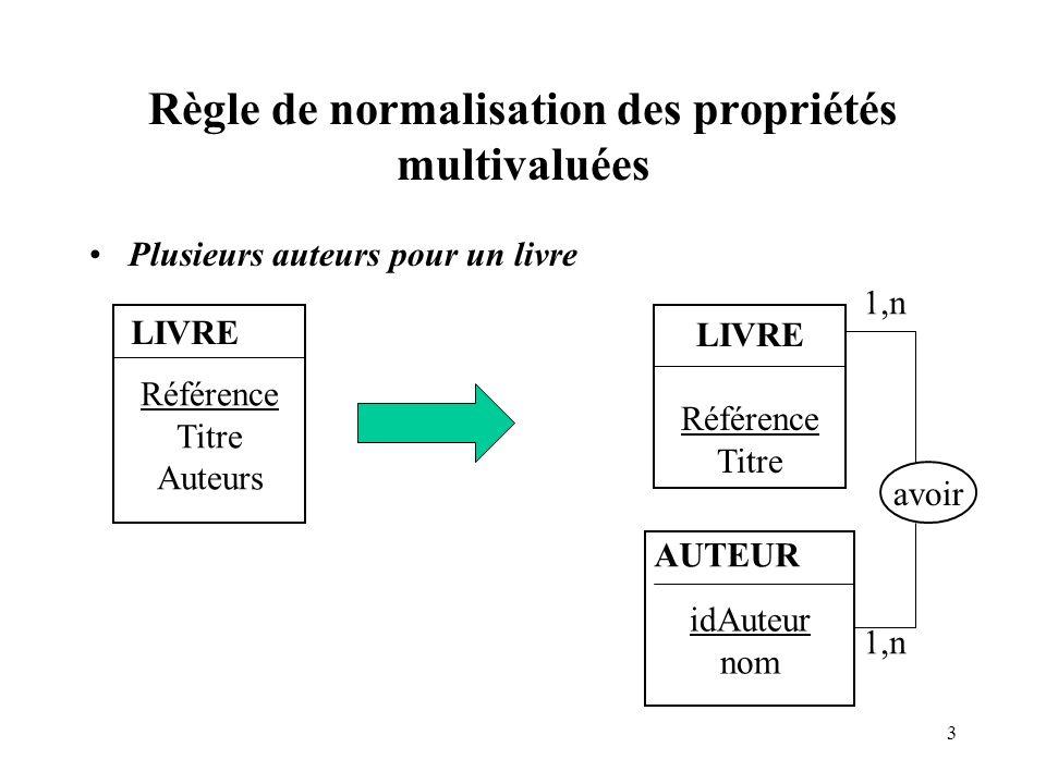 3 Règle de normalisation des propriétés multivaluées Plusieurs auteurs pour un livre Référence Titre Auteurs LIVRE Référence Titre idAuteur nom AUTEUR