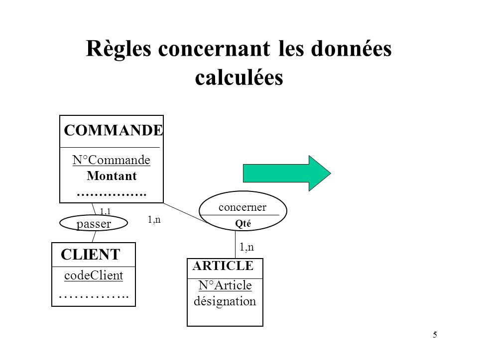 5 Règles concernant les données calculées N°Commande Montant ……………. COMMANDE codeClient ………….. CLIENT passer 1,1 1,n concerner N°Article désignation A