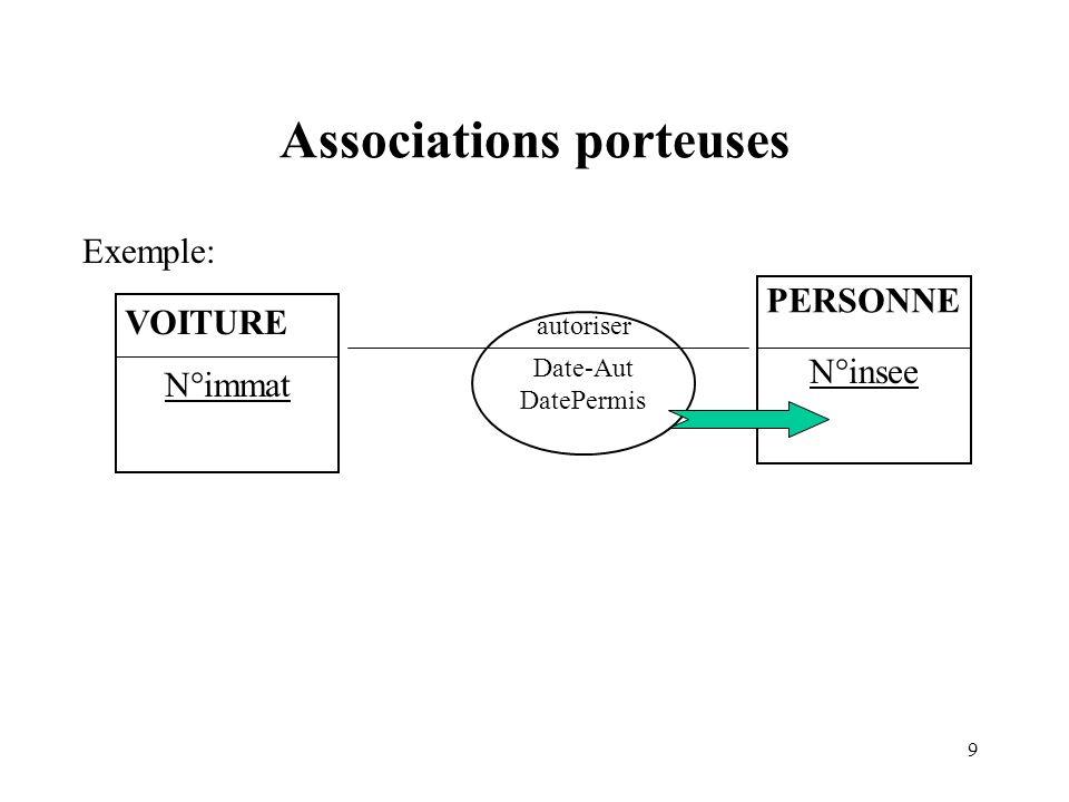 9 Associations porteuses N°immat Exemple: VOITURE N°insee PERSONNE Date-Aut DatePermis autoriser