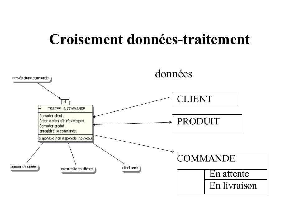 Croisement données-traitement données CLIENT PRODUIT COMMANDE En attente En livraison