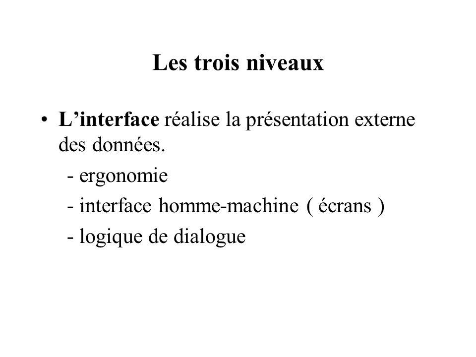Les trois niveaux Linterface réalise la présentation externe des données.